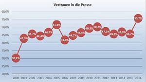 Noch nie war das Vertrauen in die Presse laut Euro-Barometer so hoch in Deutschland wie 2017. Grafik: Uni Würzburg