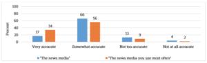 Berichten die US-Nachrichten-Medien sehr genau? Das glauben nur 17 Prozent; doppelt so viele haben hohes Vertrauen in die lokalen Medien, die sie regelmäßig nutzen. Grafik: Niemanlab
